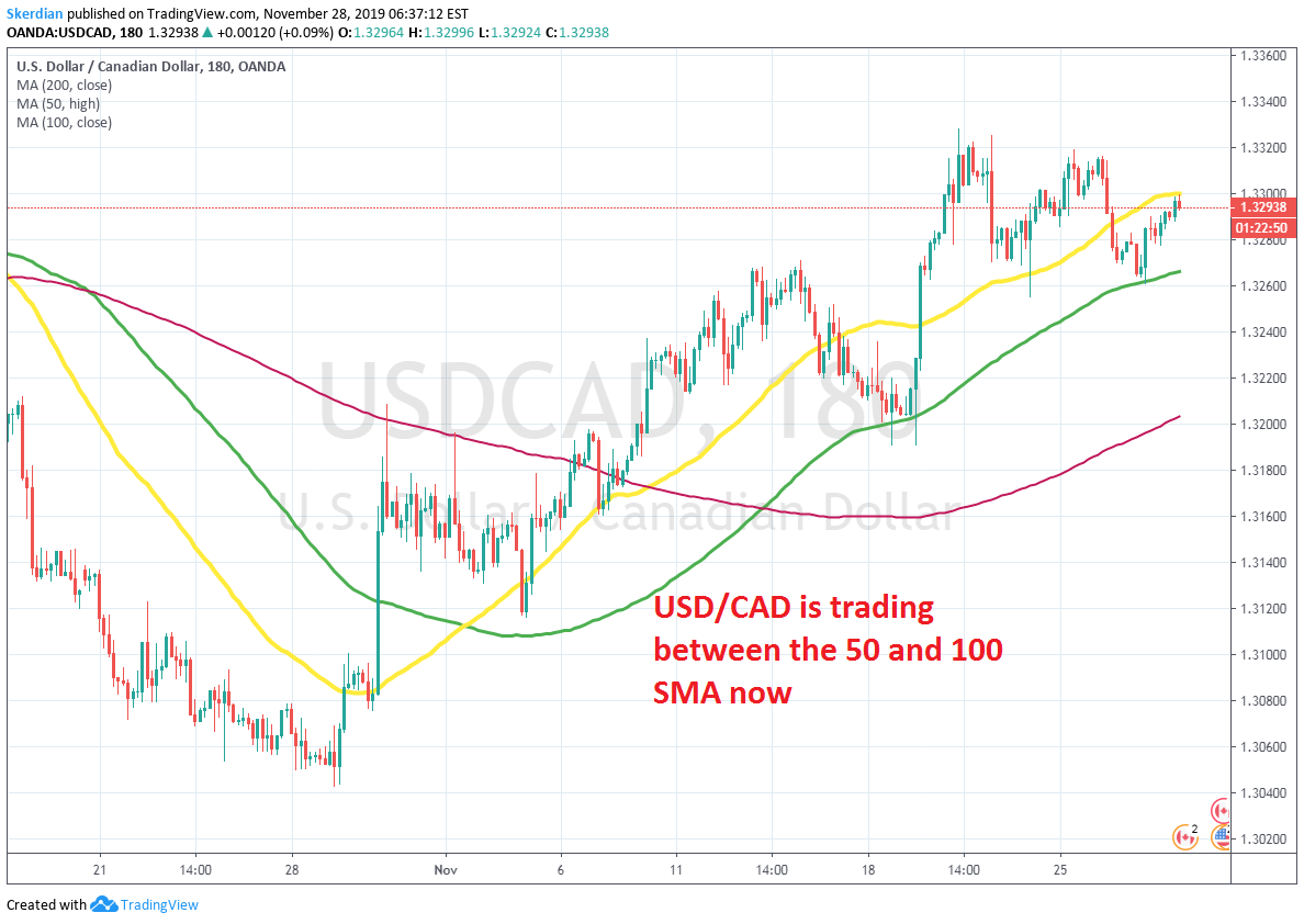 USD/CAD Keeps the Bullish Trend - Forex News by FX Leaders