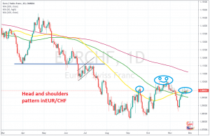 EUR/CHF should turn bearish according to this pattern