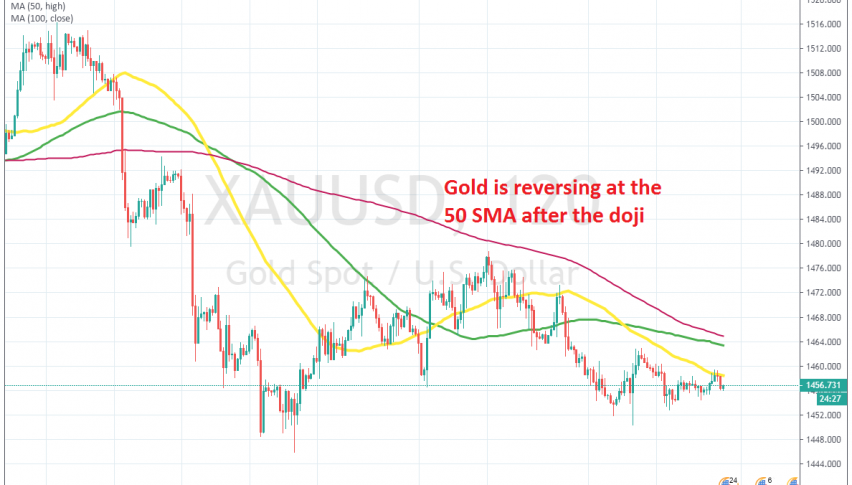 The chart setup points to another bearish move for Gold