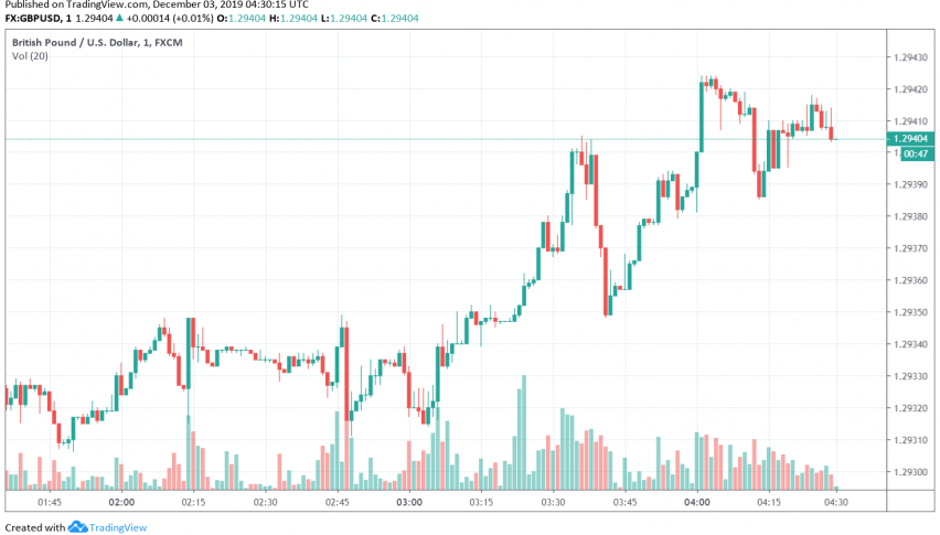 GBP/USD boosted by expectations of a Conservatives' victory