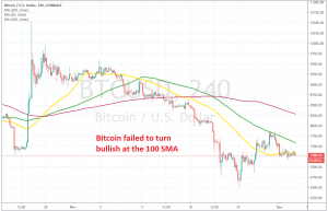 Bitcoin traders are trying to decide what to do around the 50 SMA now