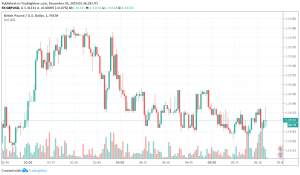 GBP/USD trading bullish in hopes for Conservatives' victory