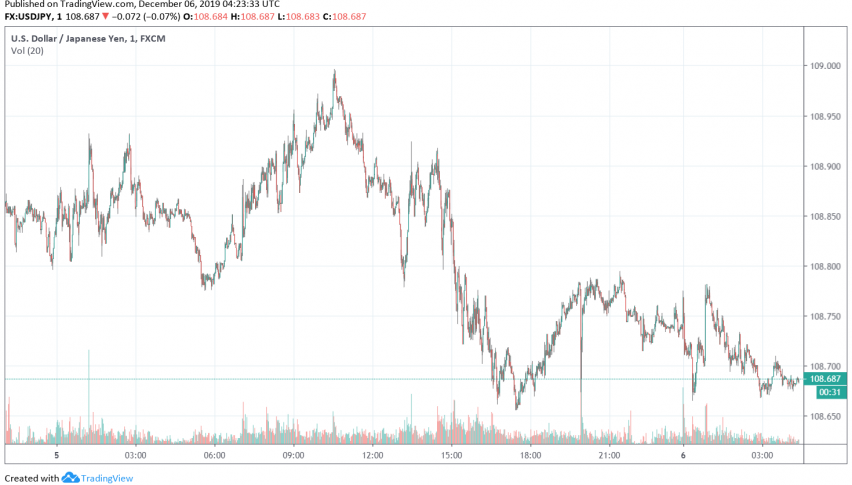 USD/JPY trading after release of household spending data