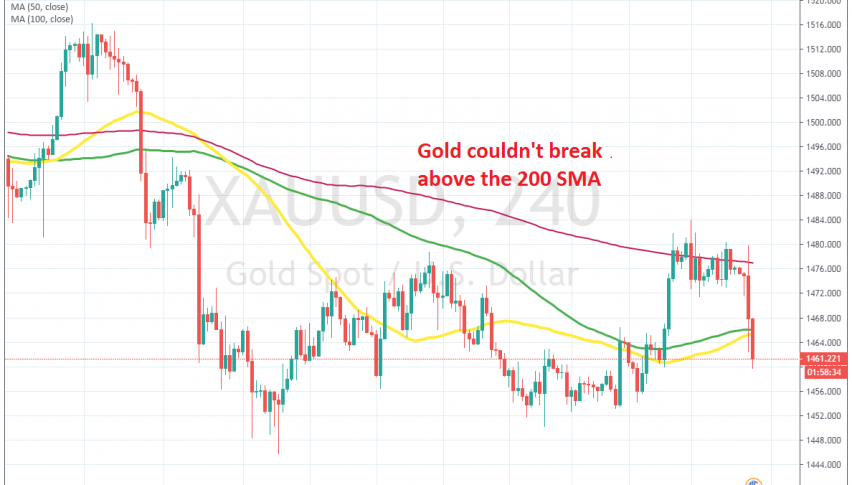 Gold has reversed down after the US employment report