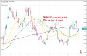 EUR/USD is turning bullish again today