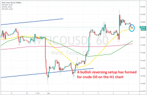 The pullback down is complete fro Oil