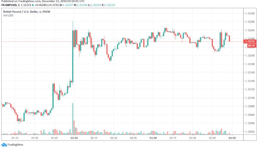 GBP/USD trading bullish ahead of UK elections