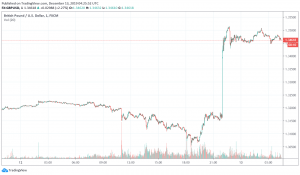 GBP/USD soars over hopes for a Conservative victory