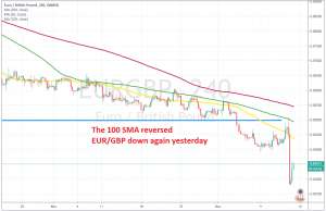 The next bearish phase has started for EUR/GBP