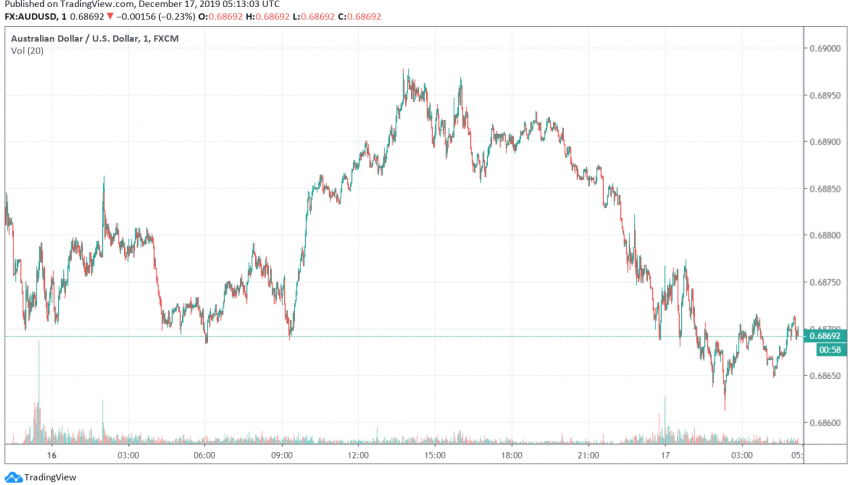 AUD/USD - Australian dollar vs. US dollar