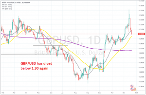 GBP/USD might resume the larger bearish trend again now