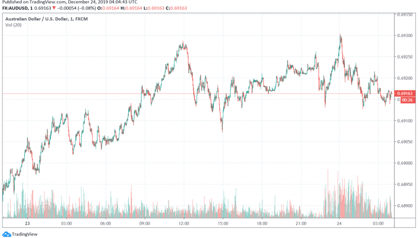AUD/USD Turns Bullish as Markets Await US-China Phase One Trade Deal