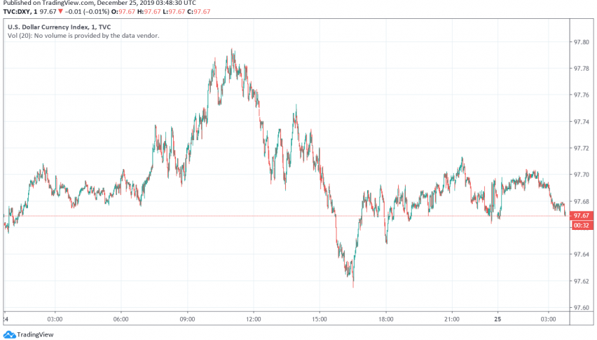 US dollar index DXY