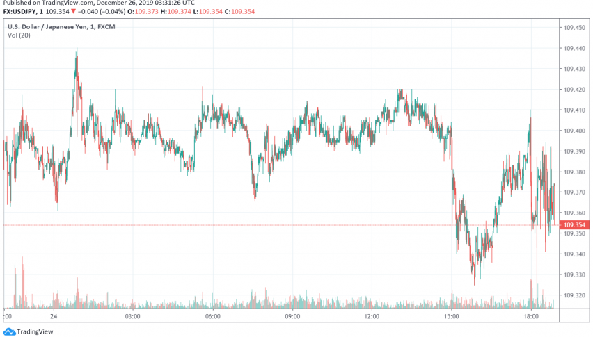 USD/JPY trading close to six-month highs over trade deal optimism
