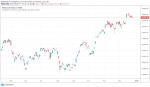 Japan's Nikkei trading bullish