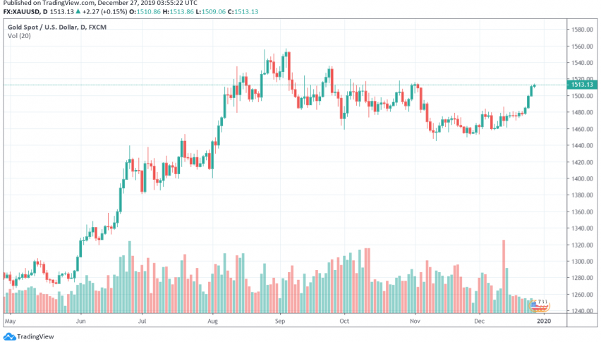 Gold - XAU/USD