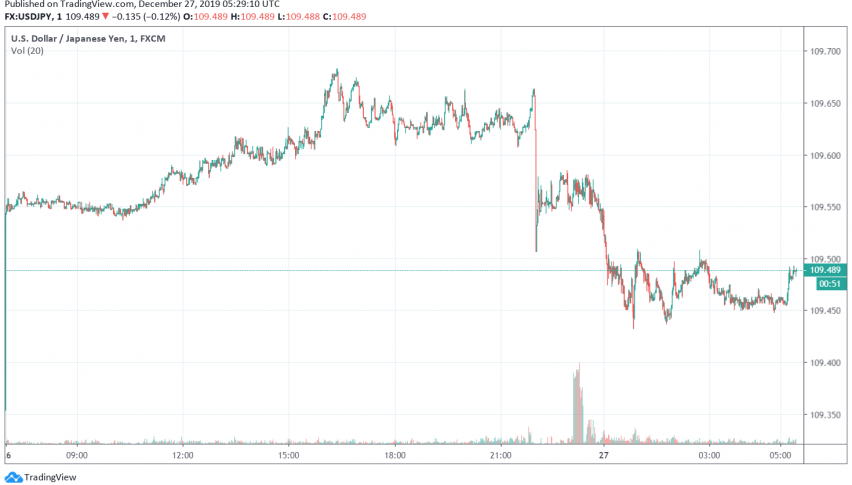 USD/JPY - US dollar vs. Japanese yen