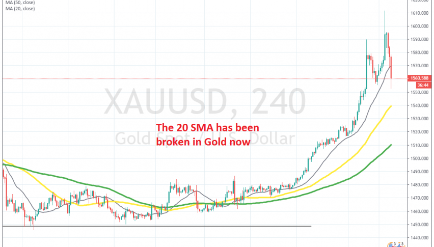 Gold has given back all the gains now