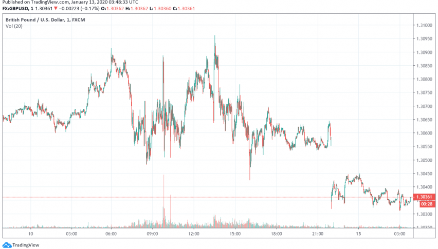 GBP/USD Trades Bearish as BOE Officials Sound Dovish About Economy