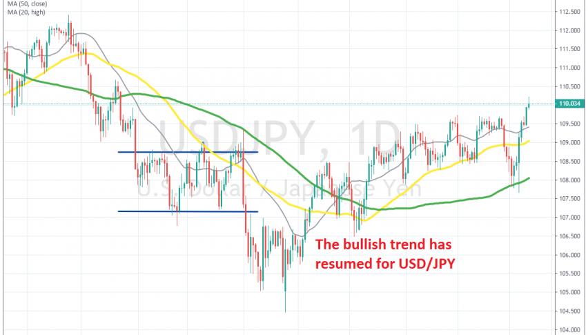 USD/JPY bounced off the 100 SMA