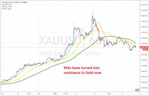 The trend is changing for Gold