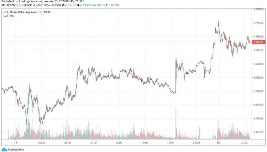 USD/CNH - US dollar vs. Chinese yuan