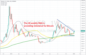 The trend might be changing for Bitcoin