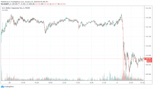 USD/JPY trading after BOJ monetary policy meeting