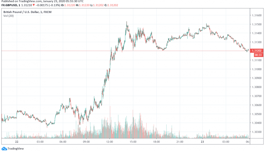 GBP/USD above 1.31 level as BOE rate cut likelihood reduces