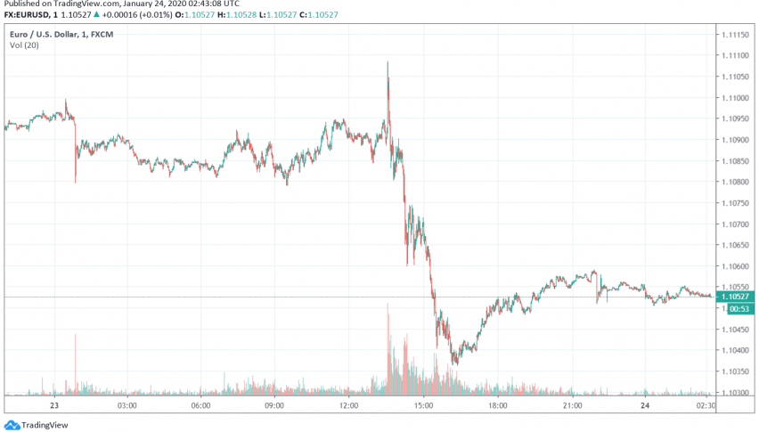 EUR/USD Trades Near Seven-Week Lows Over a Dovish ECB