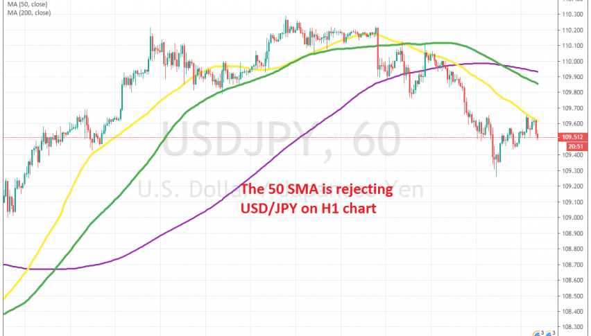 The retrace higher ended at the 50 SMA