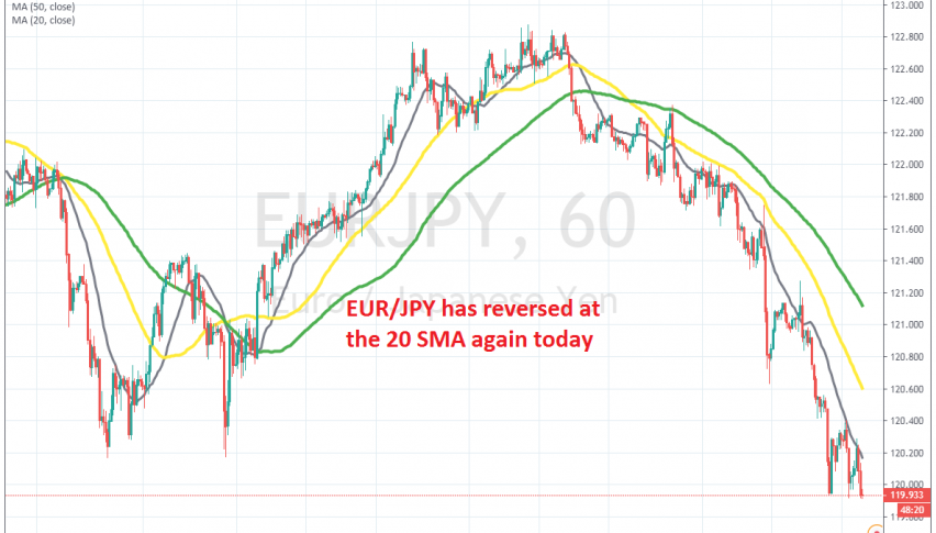 The 20 SMA keeps pushing EUR/JPY lower