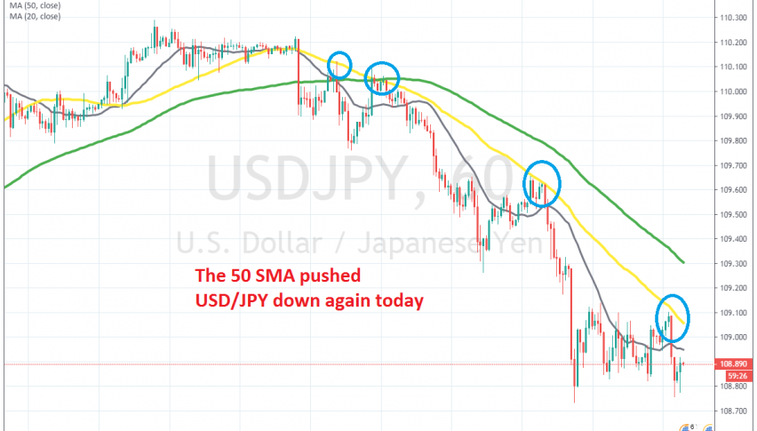 The retrace is over on H1 chart