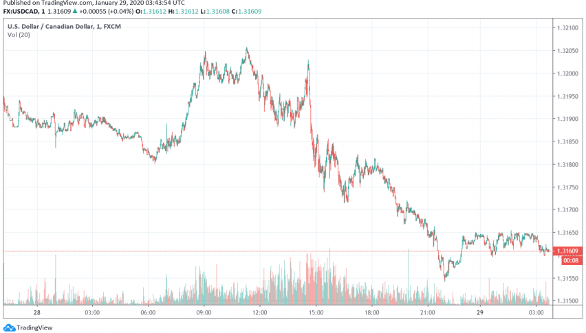 USD/CAD Trading Steady After Weakening as Crude Oil Prices Improve