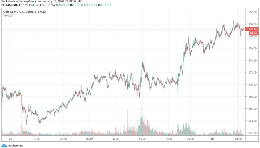 Gold - XAU/USD