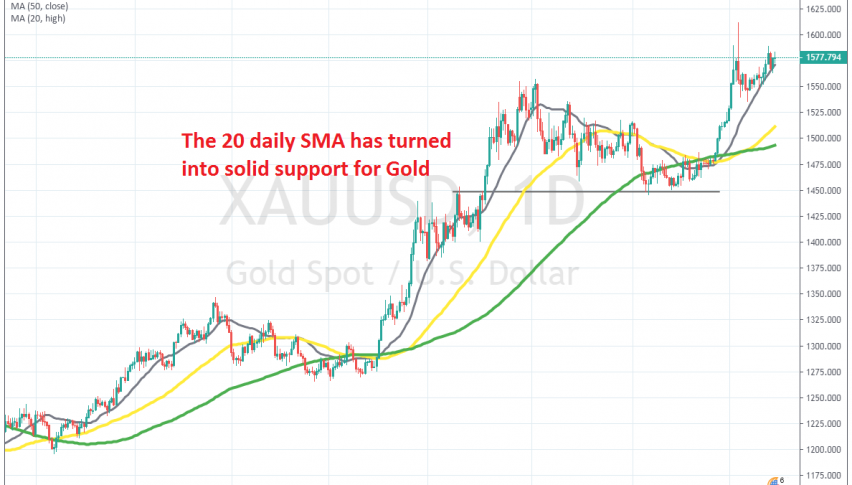The uptrend continues for Gold