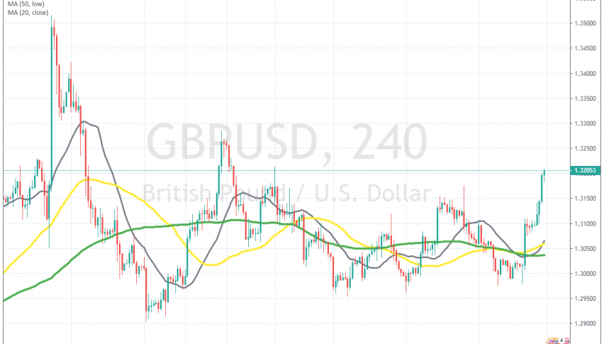 GBP/USD has gained around 200 pips on the BOE event