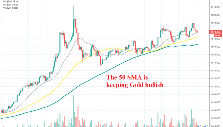 The pullback down is almost complete for Gold