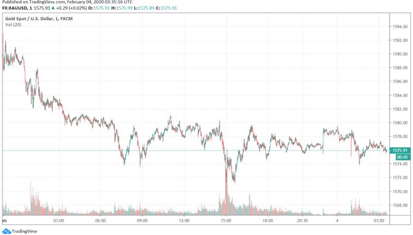 Gold Weakens as Market Sentiment Calms Down, Dollar Makes Gains