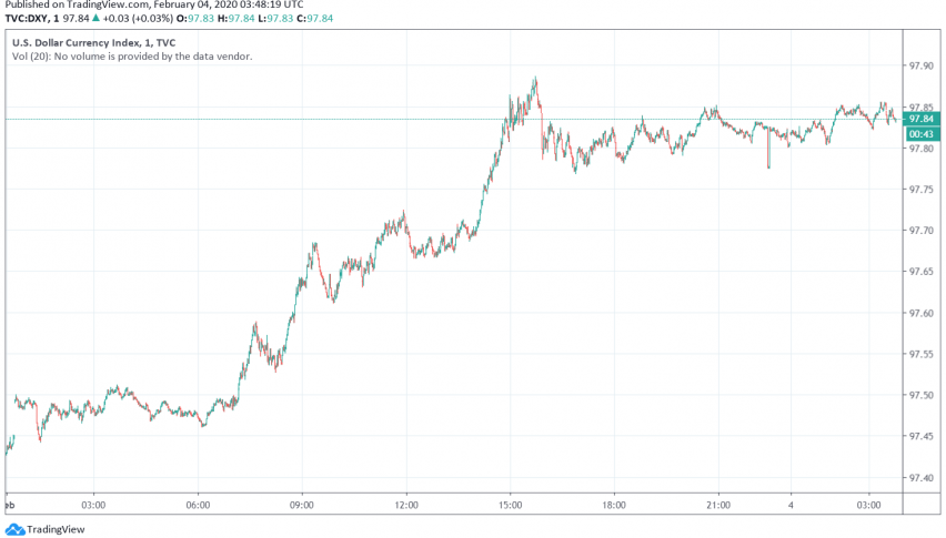 US Dollar Trading Steady After Gaining on a Strong Manufacturing Report
