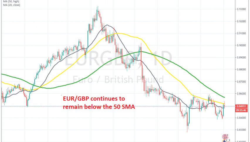The price has slipped below the 50 SMA again