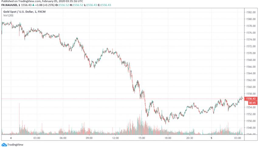 Gold Steadies After Weakening Over Rally in Global Equities