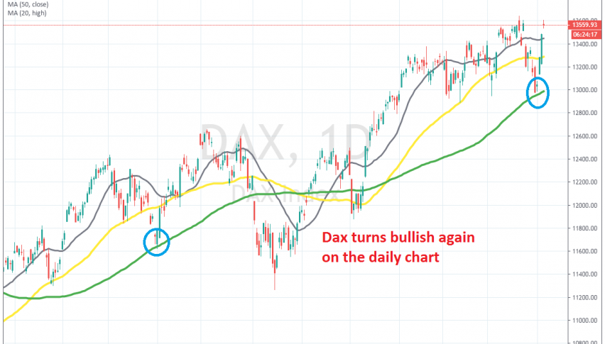 The 100 SMA reversed Dax higher