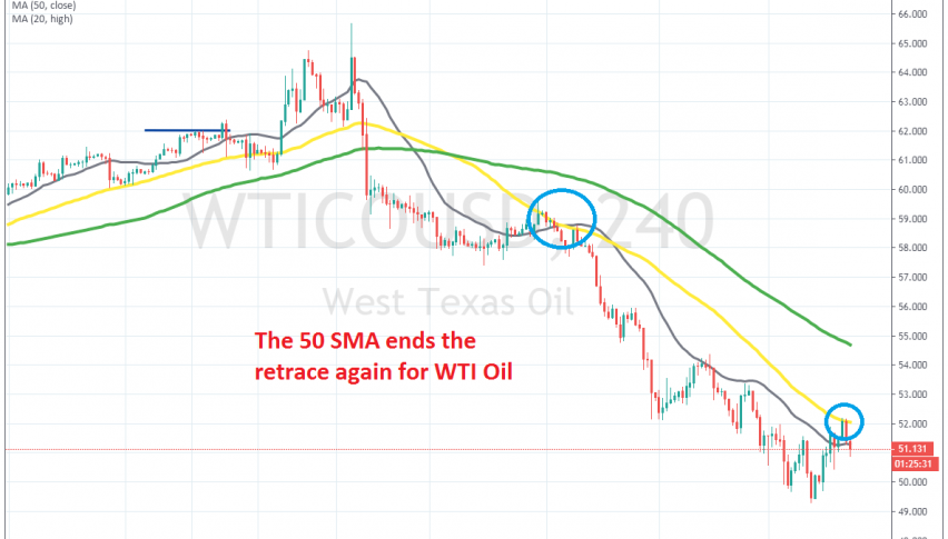 The 50 SMA rejects the price again on H4 chart