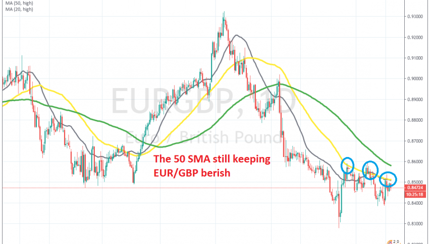 The main trend is still bearish for EUR/GBP