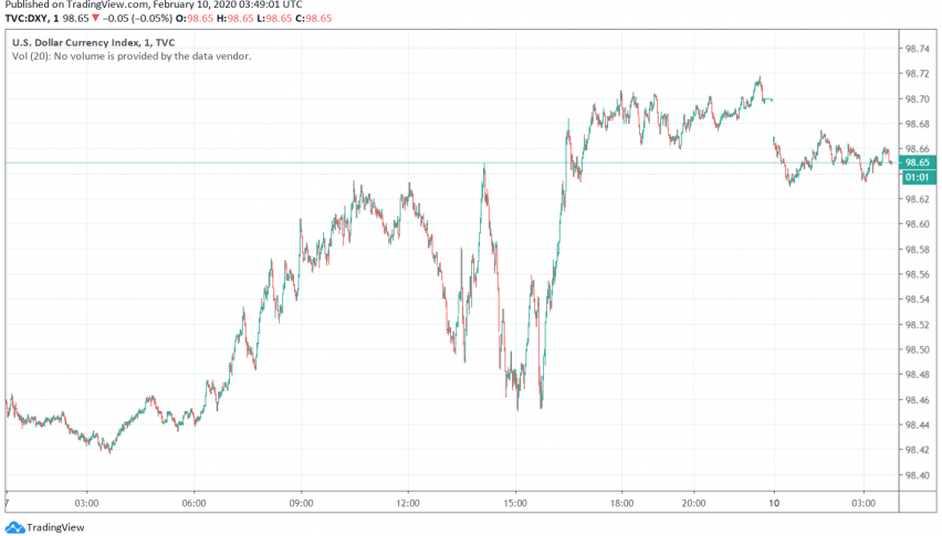 US Dollar Trades Steady, Supported by Strong NFP Report and Risk-off Sentiment