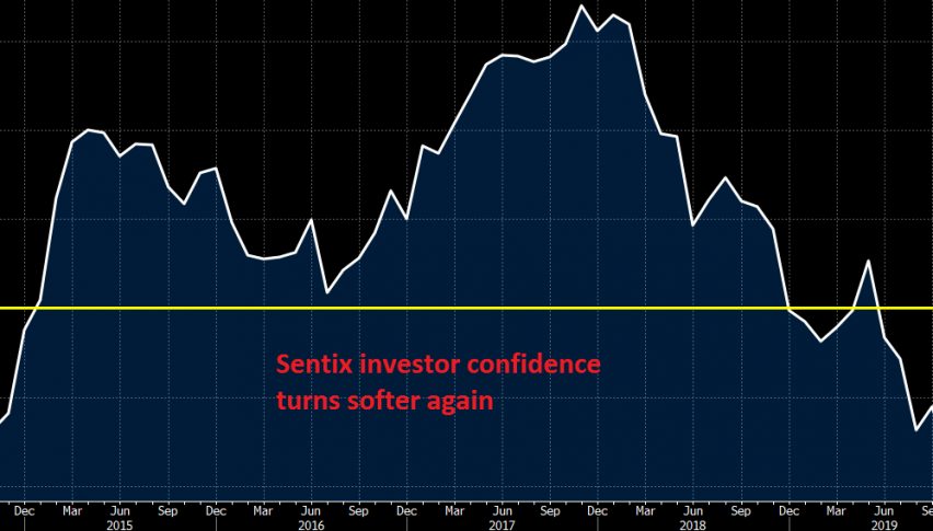 Investors are not too confident this month
