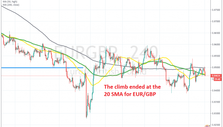 the 20 SMA reversed EUR/GBP lower earlier