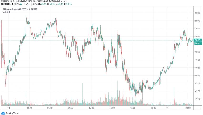 WTI Crude Oil Gains More Than 1% Over Profit Taking