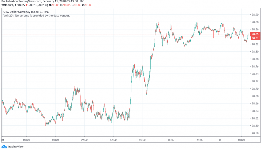US Dollar in Favor as Markets Worry About Coronavirus